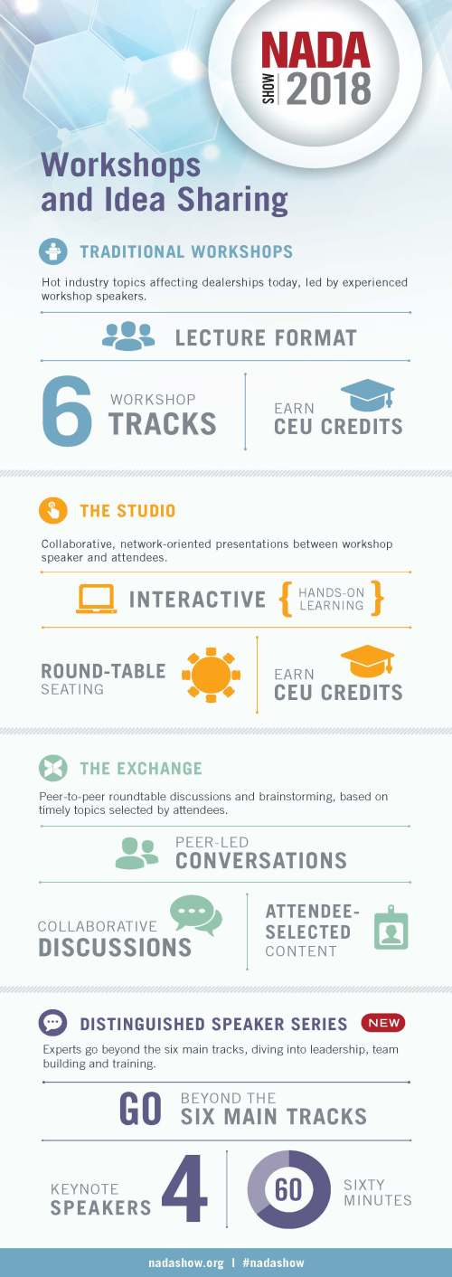 NADA Show Workshops Infographic