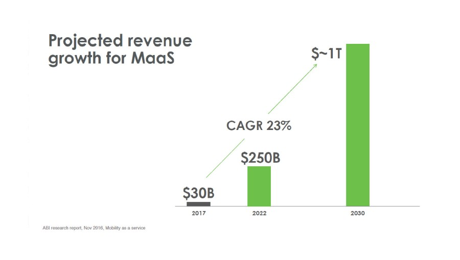 Projected Revenue Growth MaaS