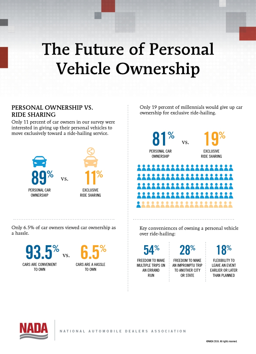 Personal_vehicle_ownership_infographic