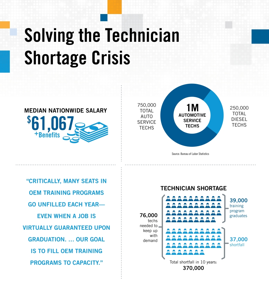 D19-0060_PA_AutoNews_Advertorial_TechShortage_Infographic
