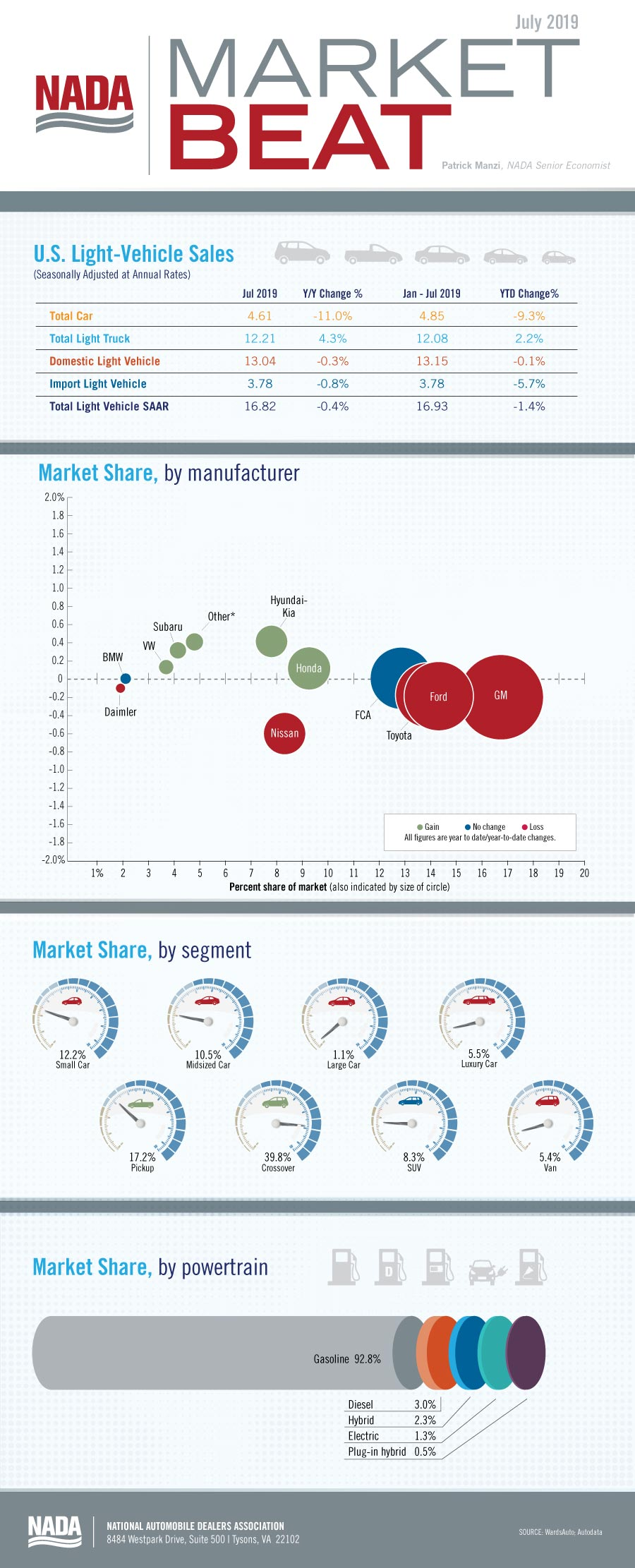 Market_Beat_infographic_July2019-blog