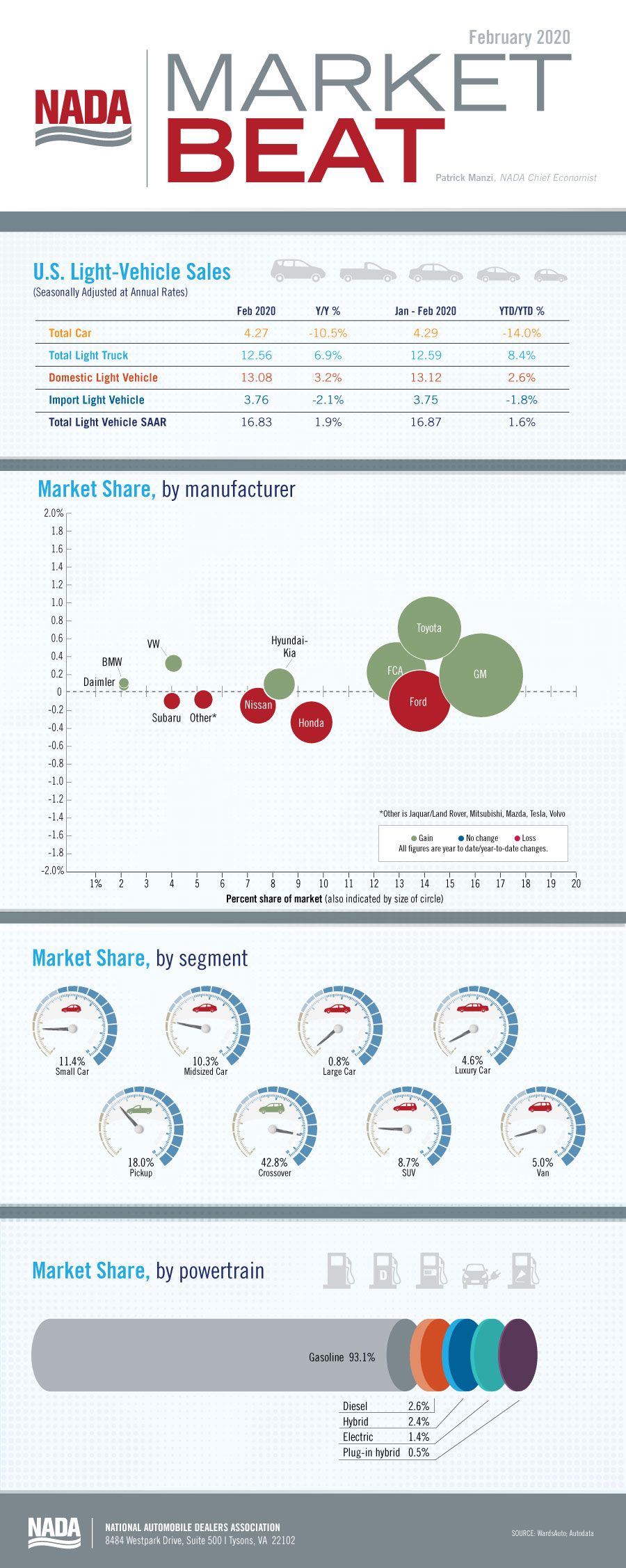 Market_Beat_infographic_Feb2020_blog