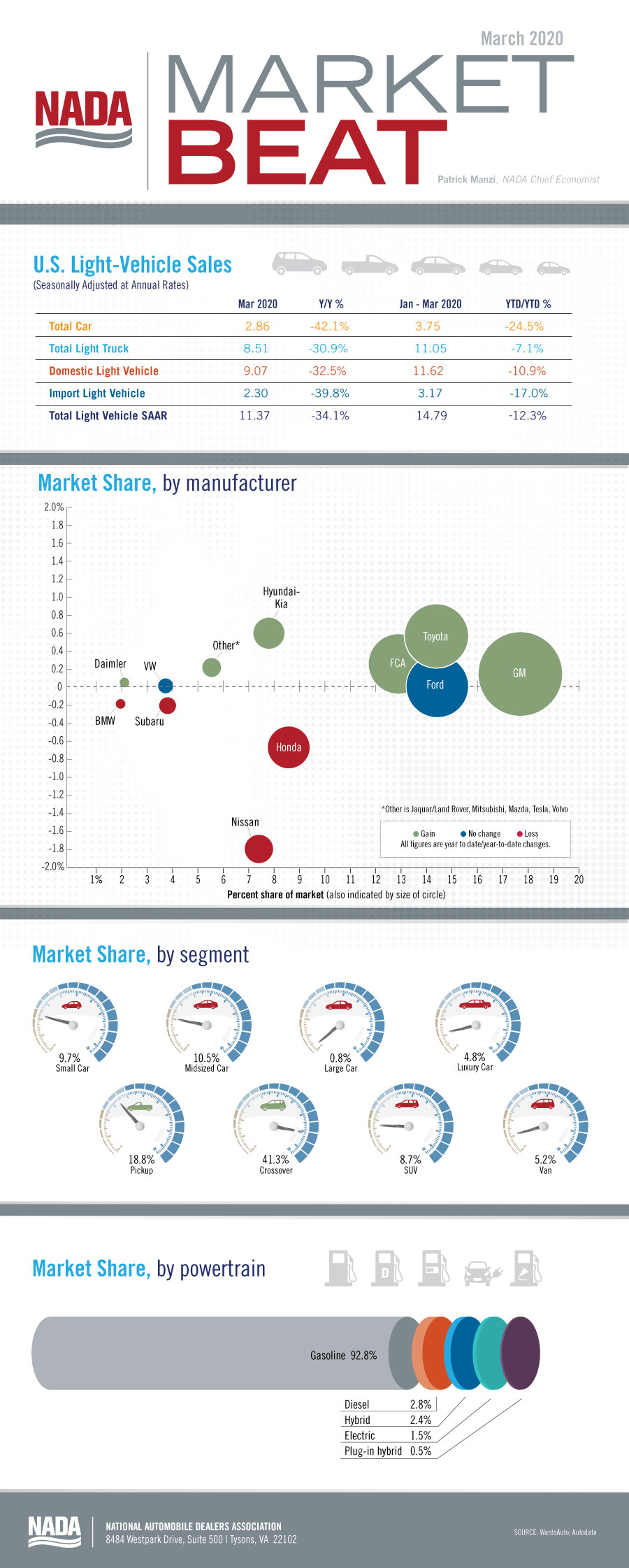 Market_Beat_infographic_March2020-blog