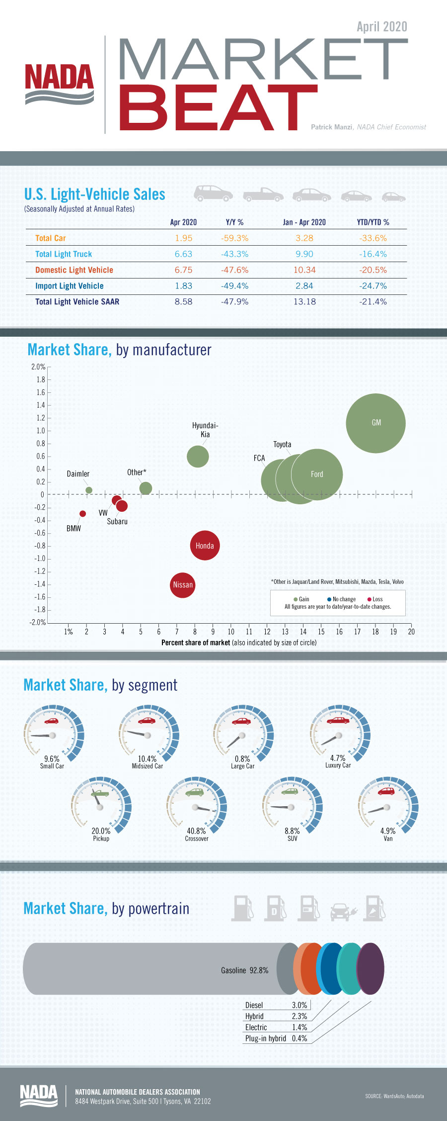 Market_Beat_infographic_Apr2020_blog