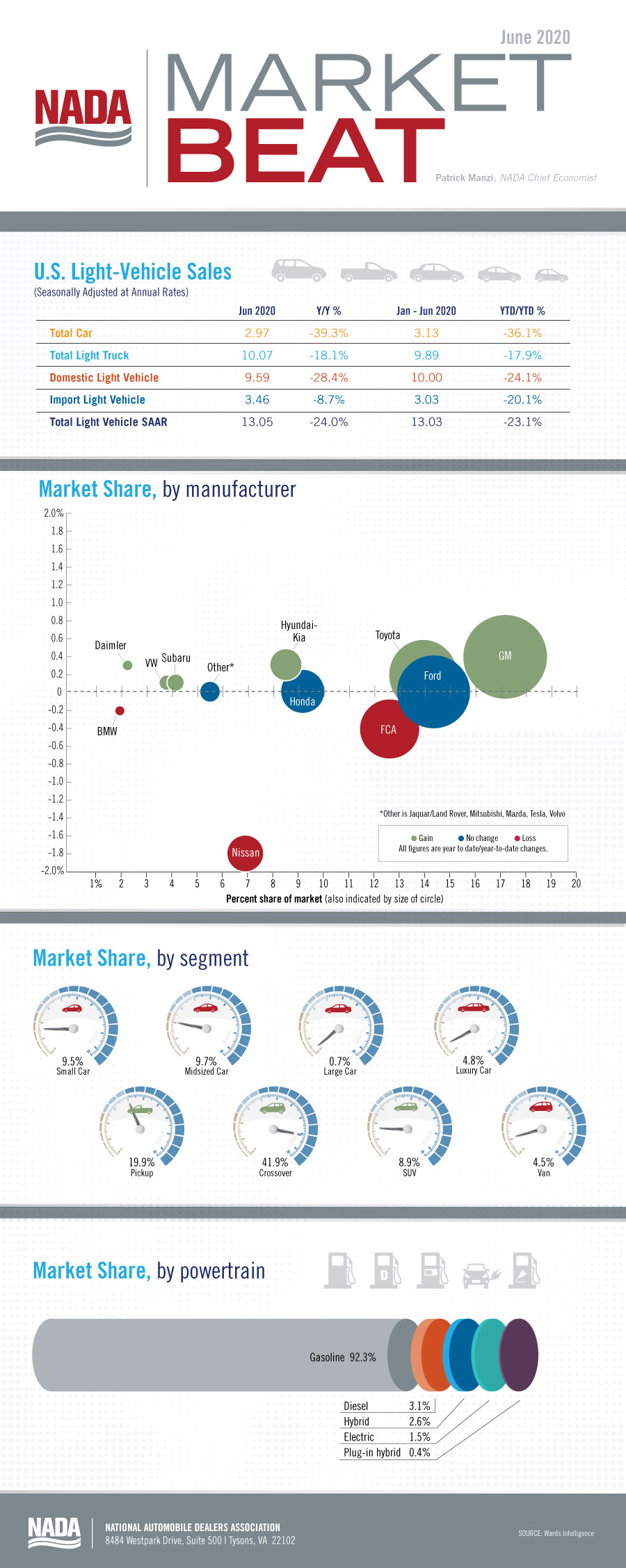 Market_Beat_infographic_June2020_blog