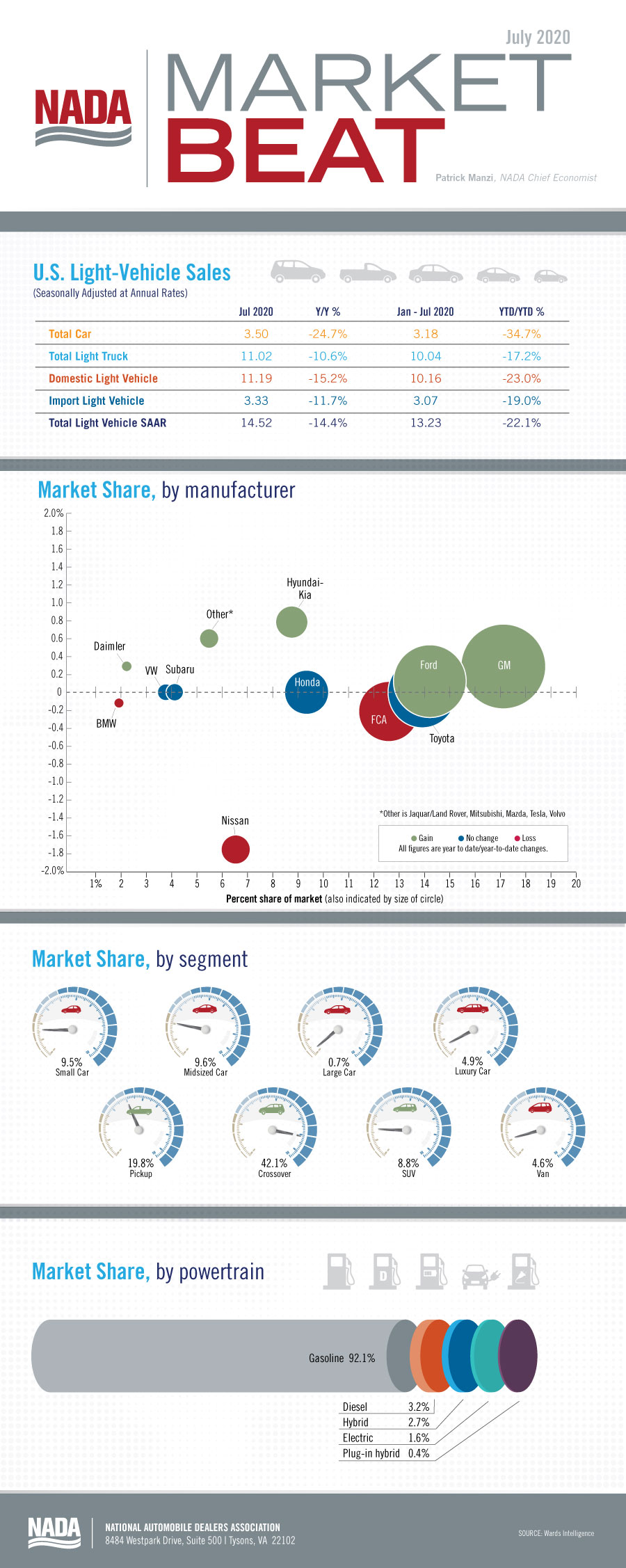 Market_Beat_infographic_July2020_blog